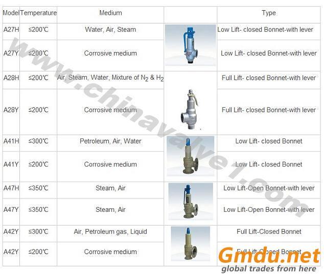 Safety valve,relief valve,safety relief valve