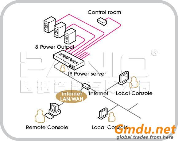 PDU over IP- remote control power
