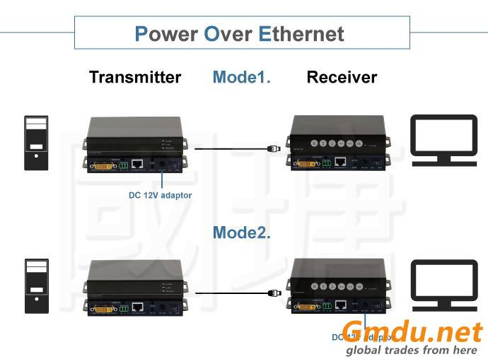 CM5500 HD BaseT Extender Over IP with Audi RS232 and POE