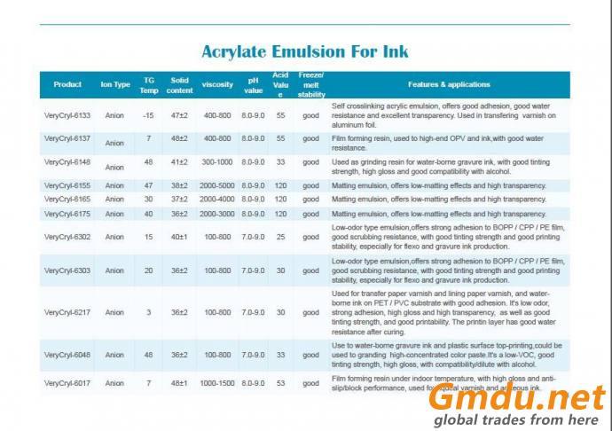 emulsion for printing ink