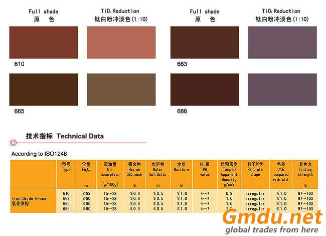 IRON OXIDE BROWN; PIGMENT BROWN