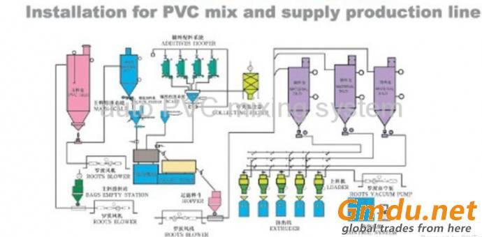PVC dosing system