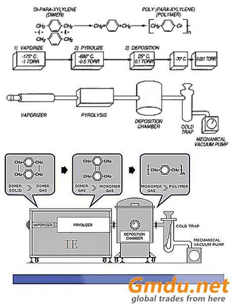 Parylene Coating Solution